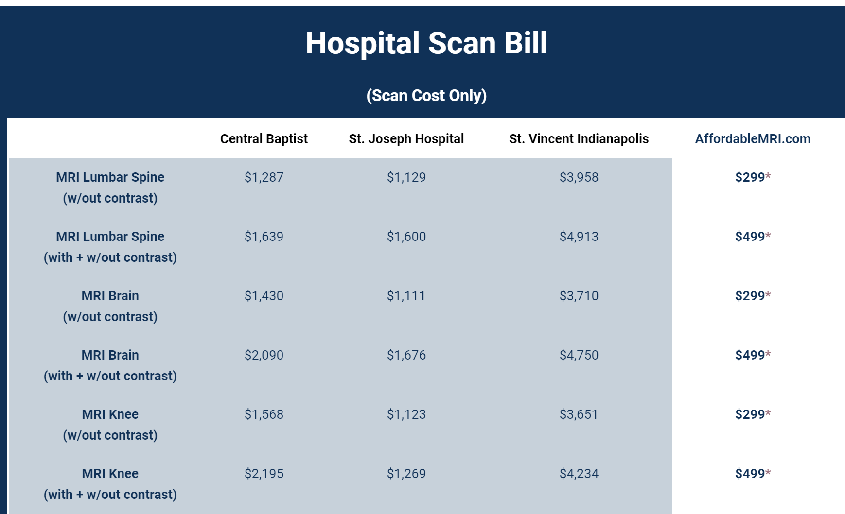 Affordable MRI pricing